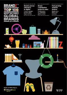 <p>BrandZ &#8211; Top 100 Brands 2012 Report</p>